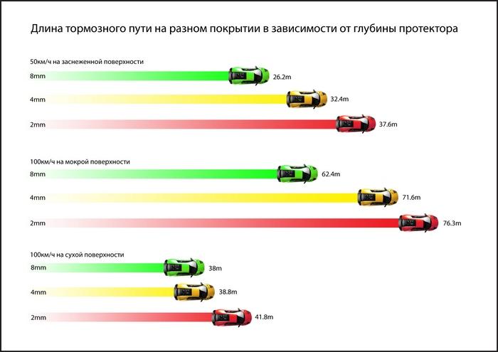 длина тормозного пути в зависимости от протектора