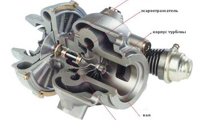 dlya-chego-nuzhna-turbina-v-avtomobile