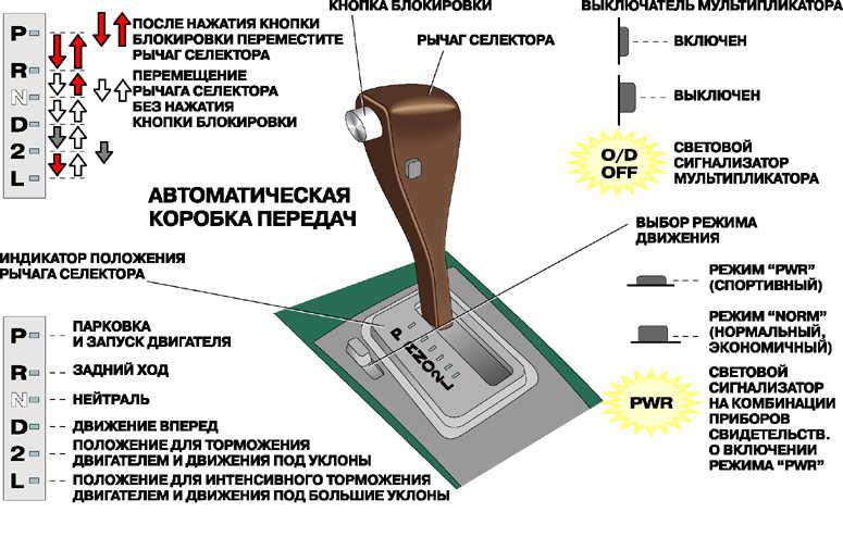 kak_vodit_mashinu_s_korobkoj_avtomat