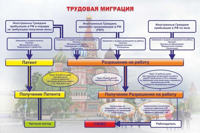 Как получить патент на работу в России для граждан Украины в 2015 году, документы