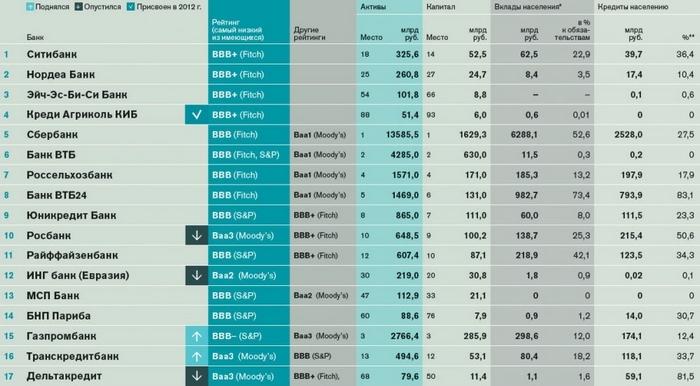 самые надежные банки