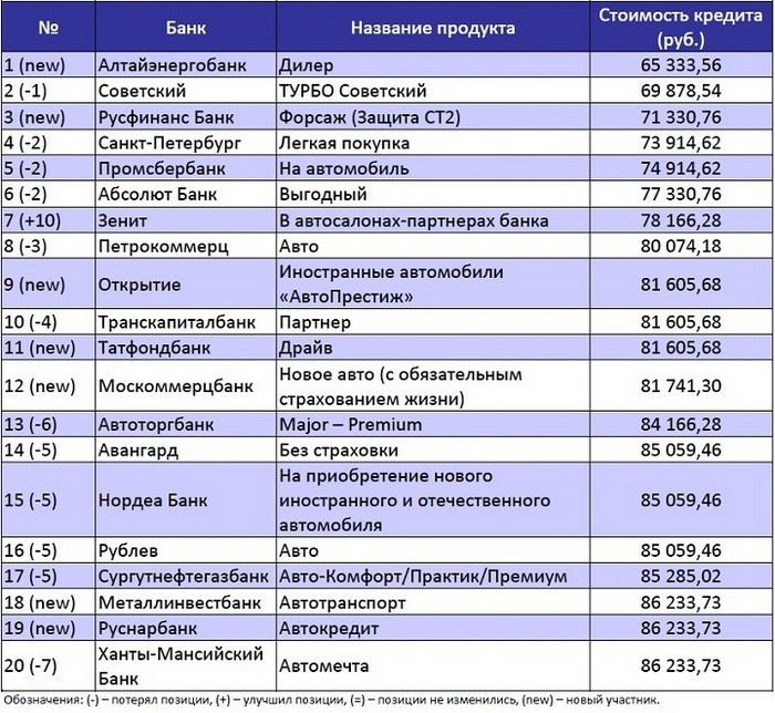 топ-20 самых дешевых автокредитных банков