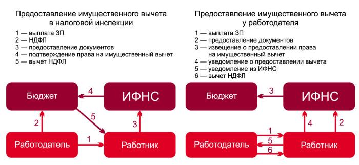 Схема получения имущественного вычета