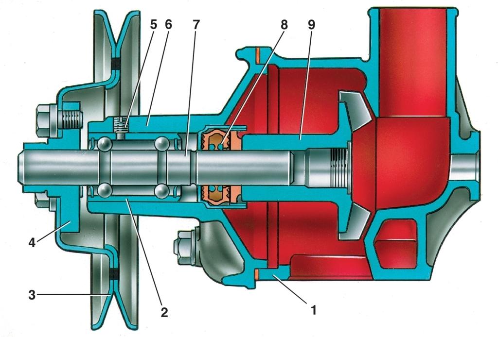 Конструкция автомобильной водяной помпы