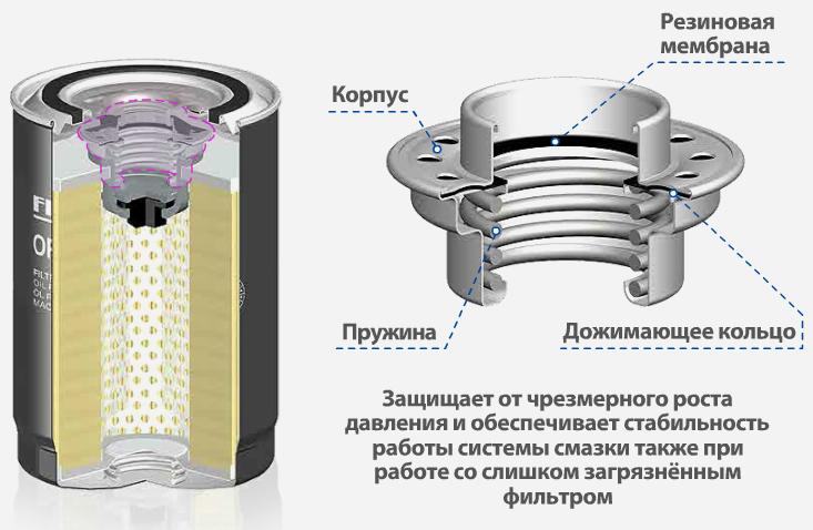 Конструкция масляных фильтров