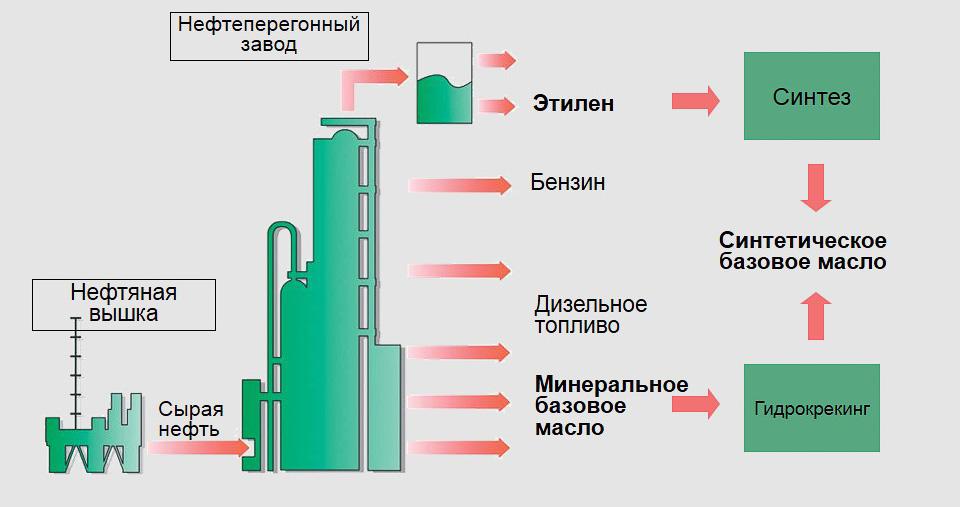 Процесс производства минерального масла