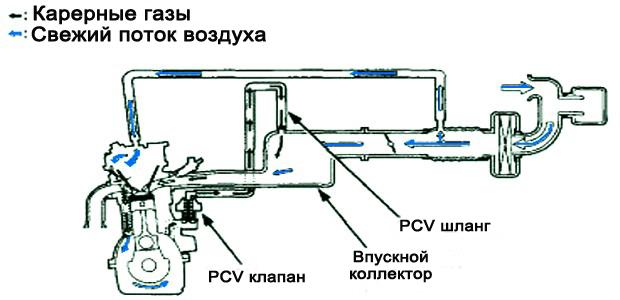 Типовая схема вентиляции картерных газов на горизонтальном впускном коллекторе