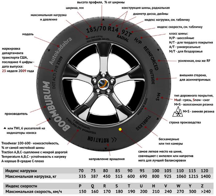 расшифровка маркировки на шине