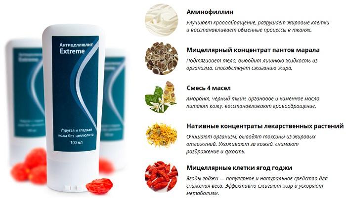антицеллюлит экстрим состав