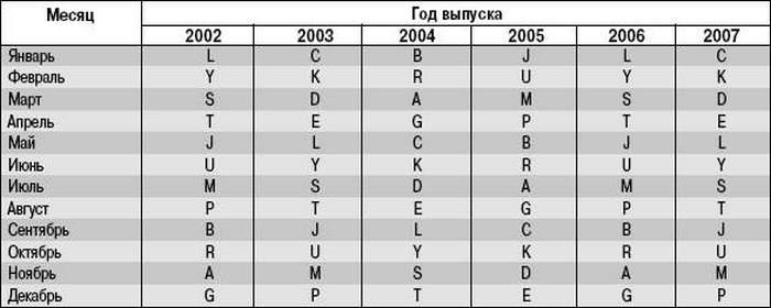 Определение года производства авто